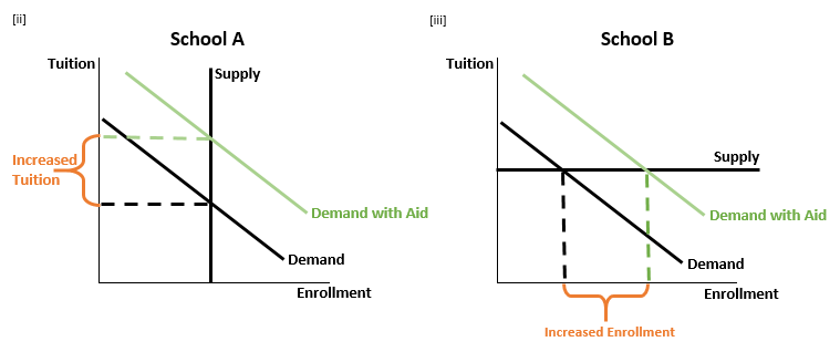 Dynamic Story of Tuition in Bennett Hypothesis 2.0