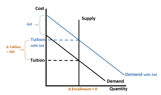 Inelastic Supply in College Enrollment