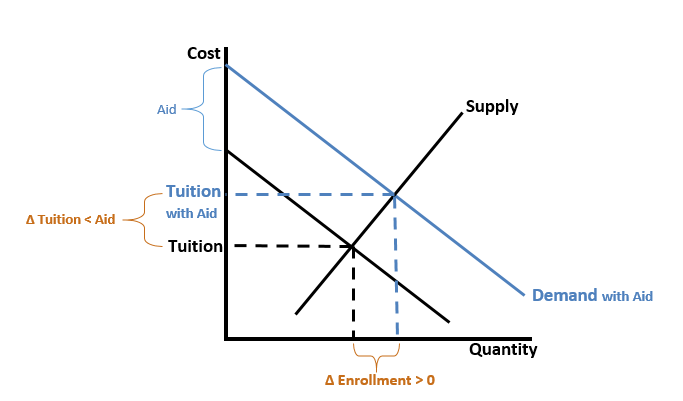 Variable Supply of College Enrollment