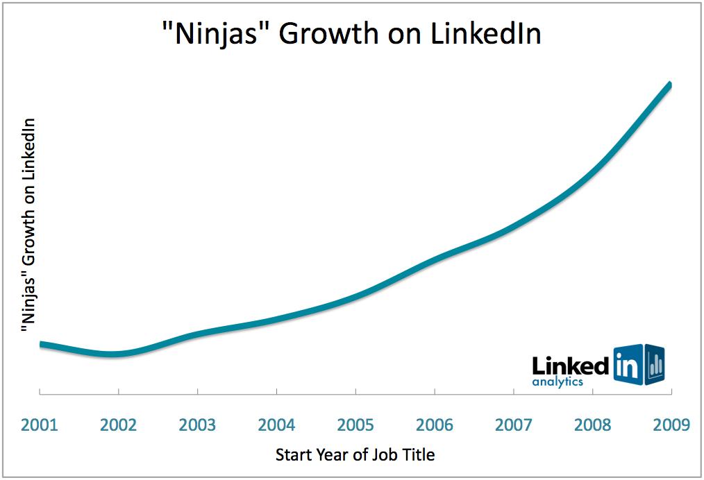 "Growth of ""Ninjas"" on LinkedIn"