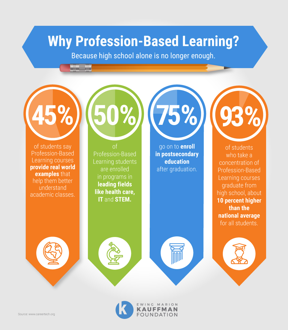 Donna M. Deeds, profession-based learning for high school students