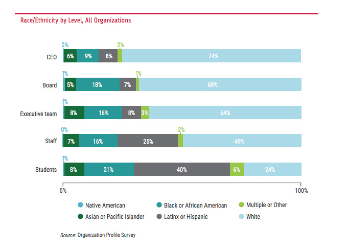 Diversity, Equity and Inclusion; Promise54; Ewing Marion Kauffman Foundation