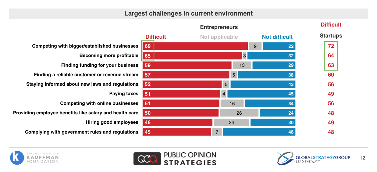 Largest challenges in current environment