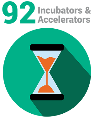 Incubators and Accelerators