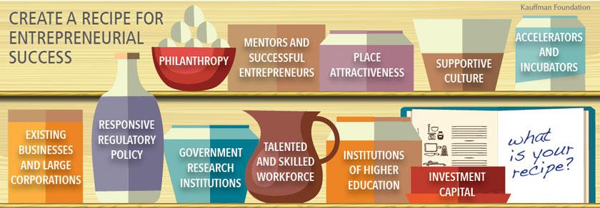 create a recipe for entrepreneurial success