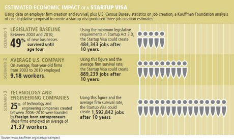 entrepreneurship policy digest estimated economic impact of a startup visa