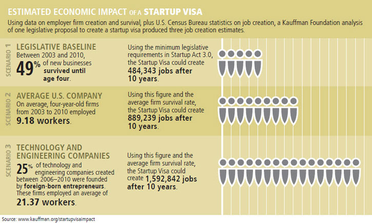 Entrepreneurship Policy Digest | Estimated Economic Impact of a Startup Visa