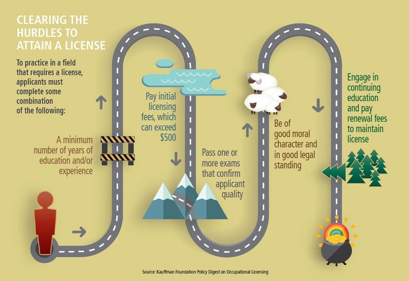 hurdles to licensing