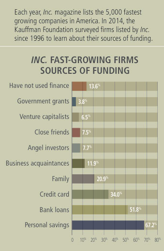 entrepreneurship policy digest fastest growing firms funding sources
