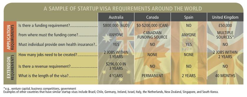startup visa requirements around the world
