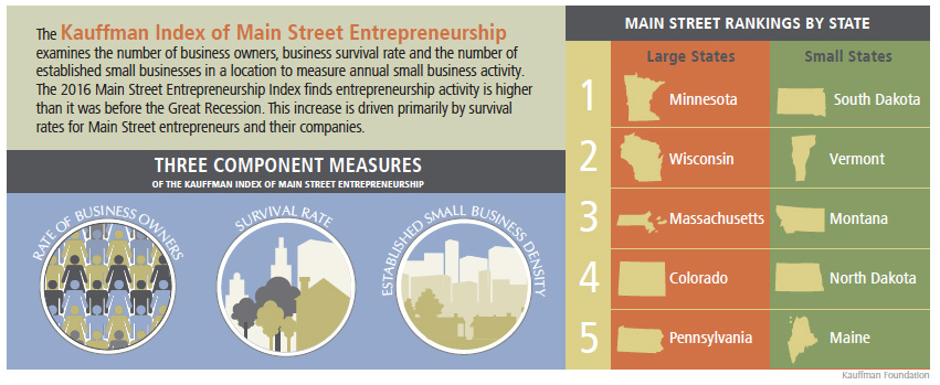 Components of the Kauffman Index of Main Street Entrepreneurship