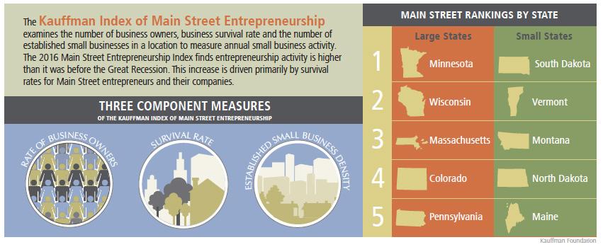 Components of the Kauffman Index of Main Street Entrepreneurship