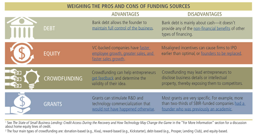 entrepreneurship policy digest pros and cons of funding sources
