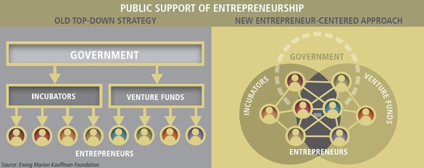 public support of entrepreneurship