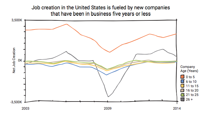 Job creation in the United States graph