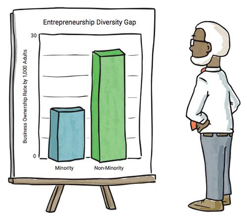 Entrepreneurship diversity gap chart