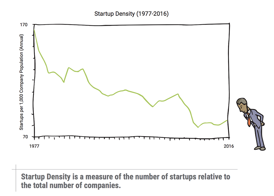startup density graph from 1977-2016