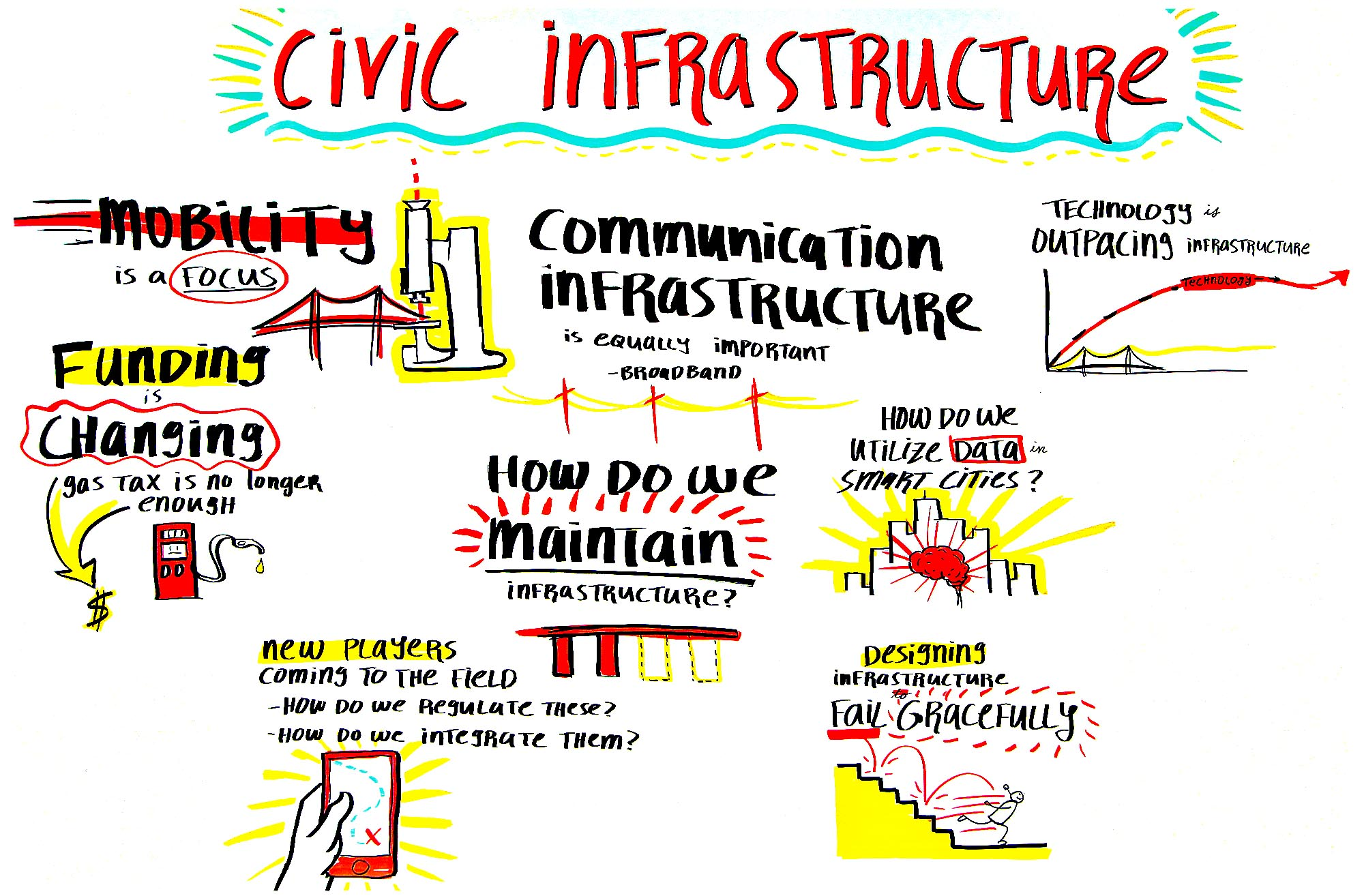 Civic Infrastructure - Scribing 1   Mayors Conference 2017