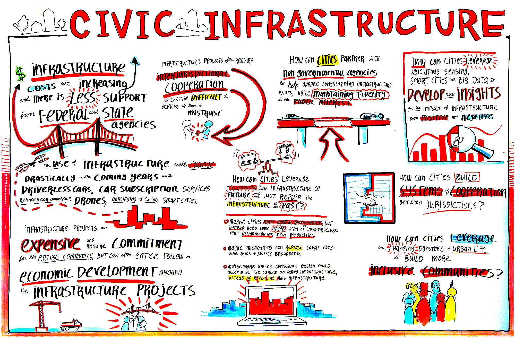 Civic Infrastructure - Scribing 2   Mayors Conference 2017