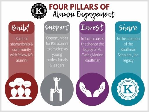 4 pillars of alumni engagement KSI