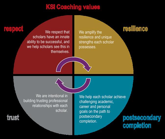 KSI coaching values