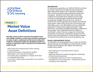 Market Value Assets definitions