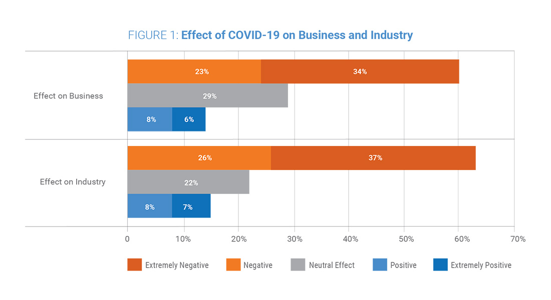 Figure 1: Effect of COVID-19 on Business and Industry