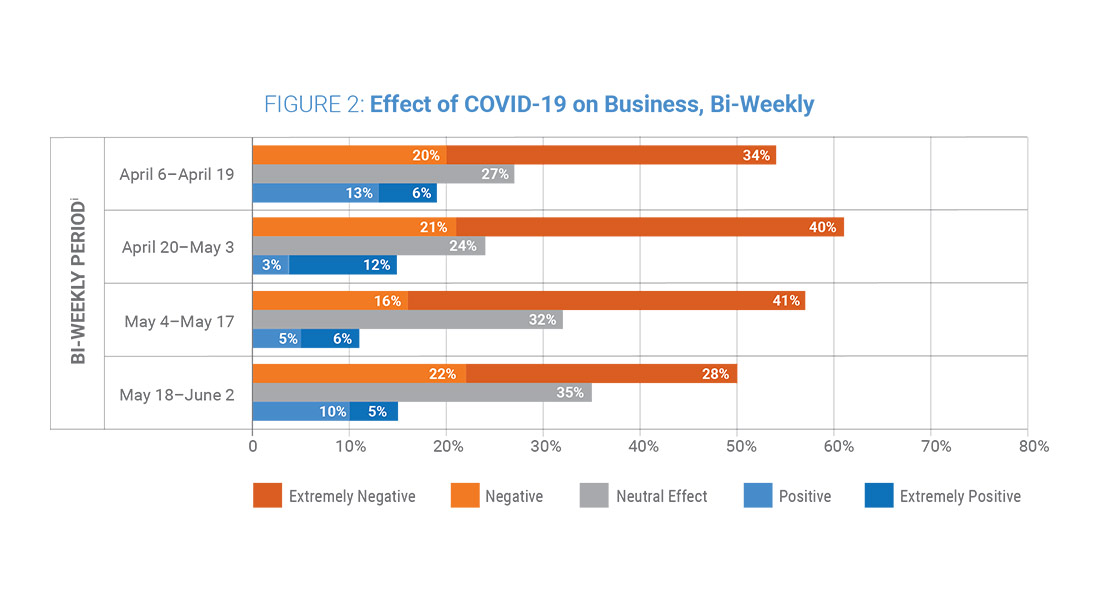 Figure 2: Effects of COVID-19 on Business, Bi-Weekly