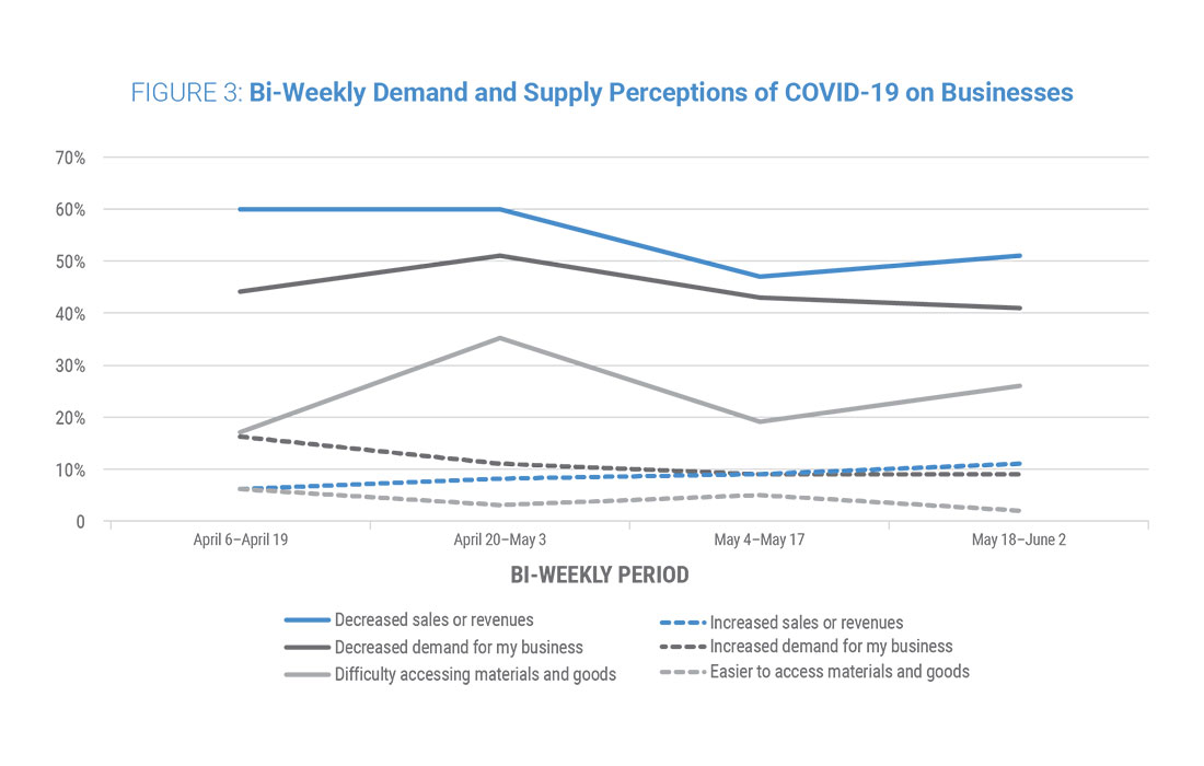 Figure 3: Bi-Weekly Demand and Supply Perceptions
