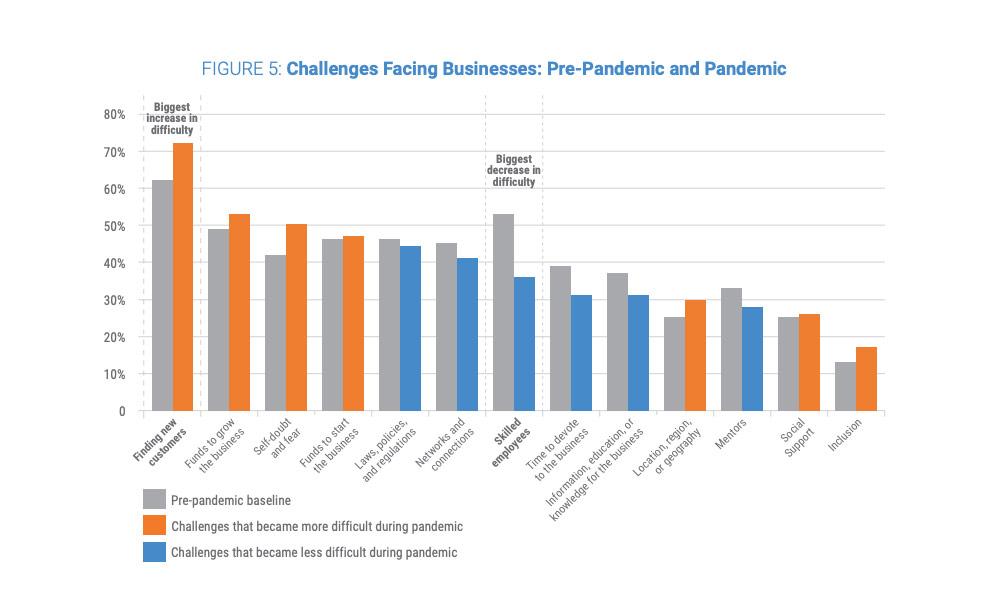 Figure 5: Challenges Facing Businesses: Pre-Pandemic and Pandemic