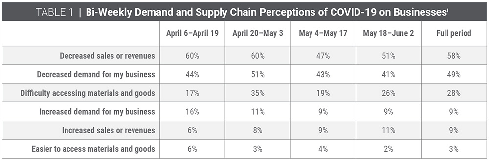Table 1   Bi-weekly demand and supply chain perceptions of COVID-19 on businesses