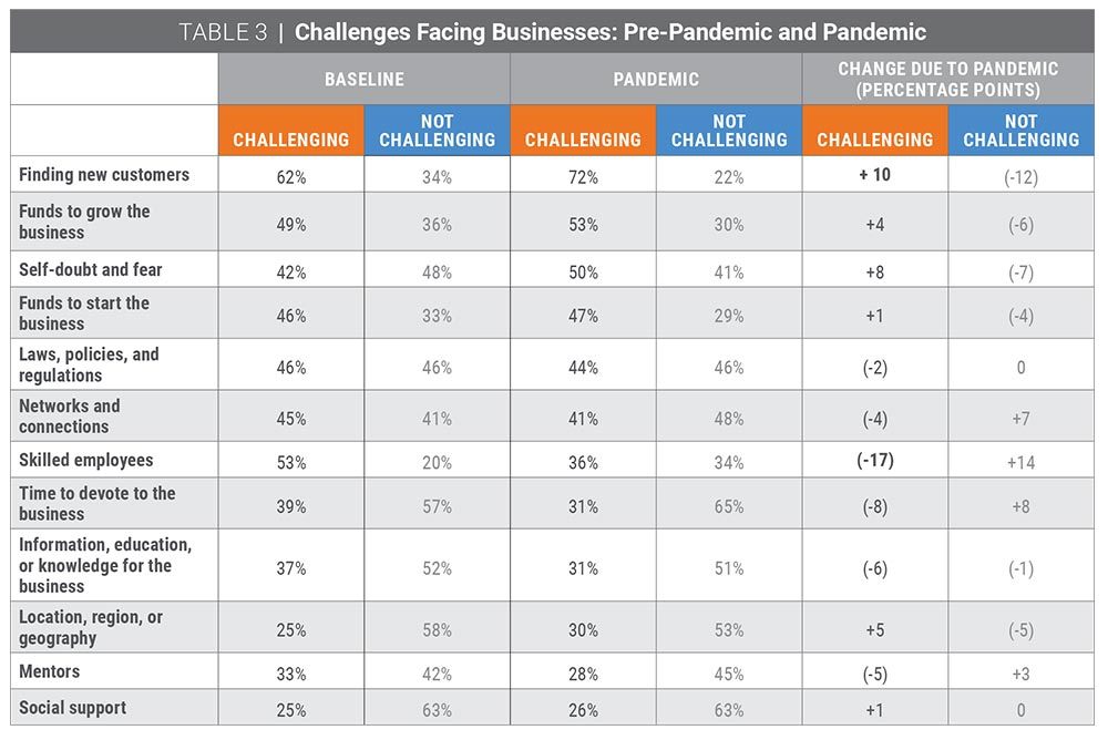 Table 3   Challenges facing businesses: pre-pandemic and pandemic
