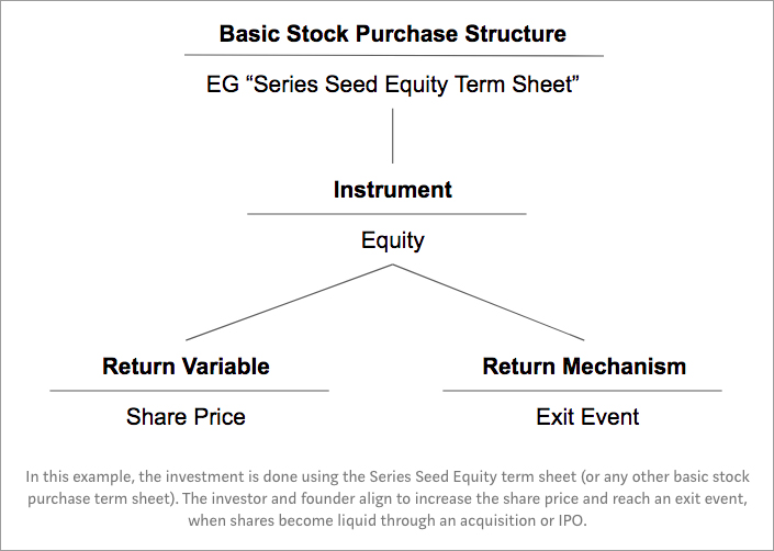 Vocabulary for New Risk Capital