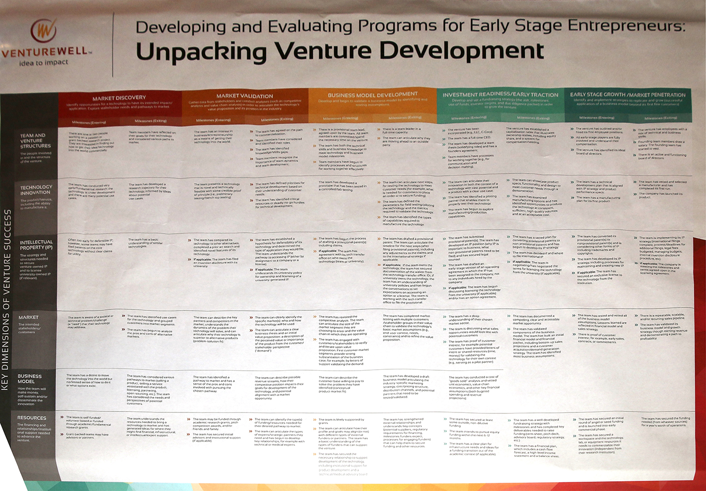 Venture Development, Science Fair | ESHIP Summit 2019