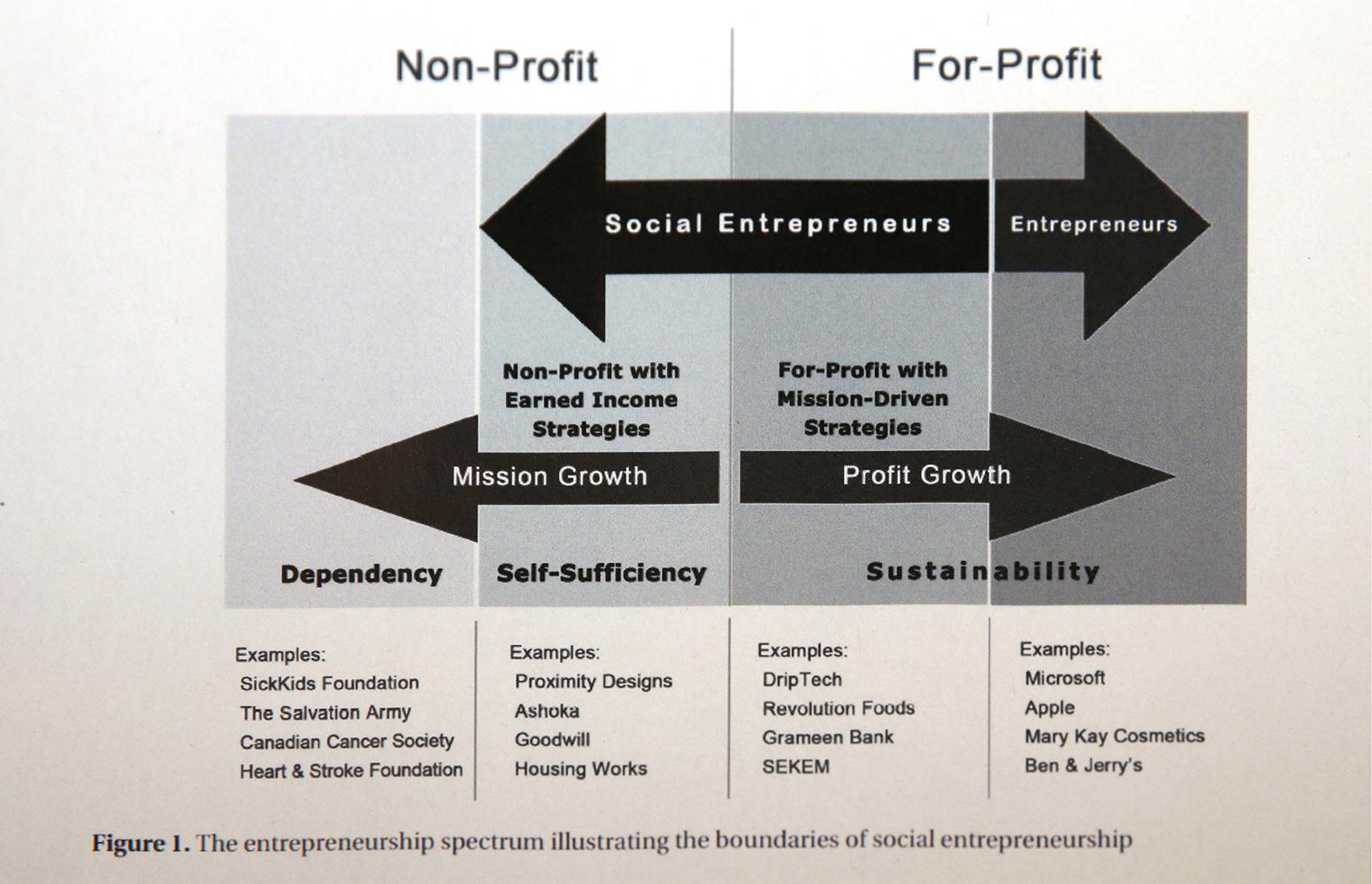 Cultivating Entrepreneurial Ecosystem, Science Fair | ESHIP Summit 2019