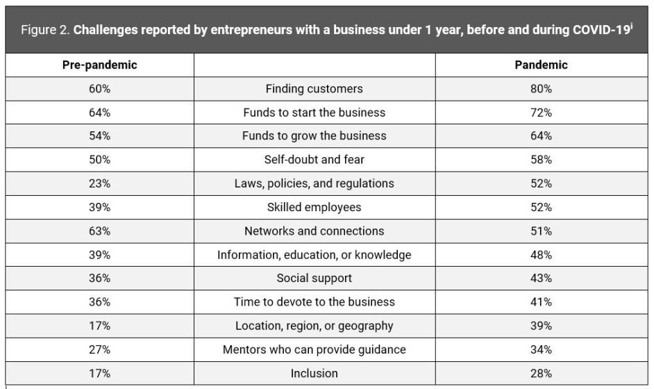 Figure 2. Challenges reported by entrepreneurs with a business under 1 year, before and during COVID-19i | How Does COVID-19 Affect Challenges Facing Entrepreneurs? Trends by Business Age