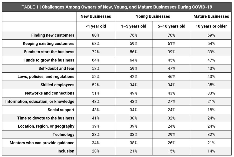 Table 1. Challenges Among Owners of New, Young, and Mature Businesses During COVID-19 | How Does COVID-19 Affect Challenges Facing Entrepreneurs? Trends by Business Age