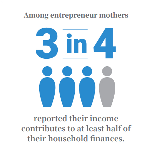 Among entrepreneur mothers, 3 in 4 reported their income contributions to at least half of their household finances.