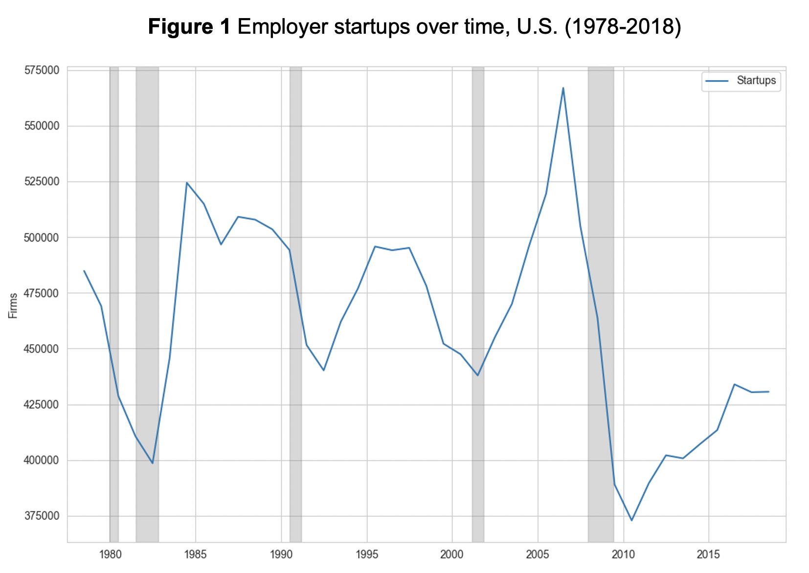 Figure 1: Employer startups over time, U.S. (1978-2018)