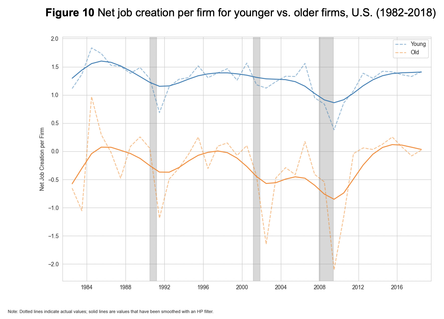 Figure 10: Net job creation per firm for younger vs. older firms, U.S. (1982-2018)