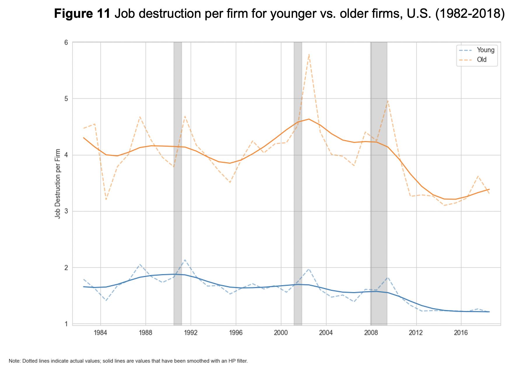 Figure 11: Job destruction per firm for younger vs. older firms, U.S. (1982-2018)