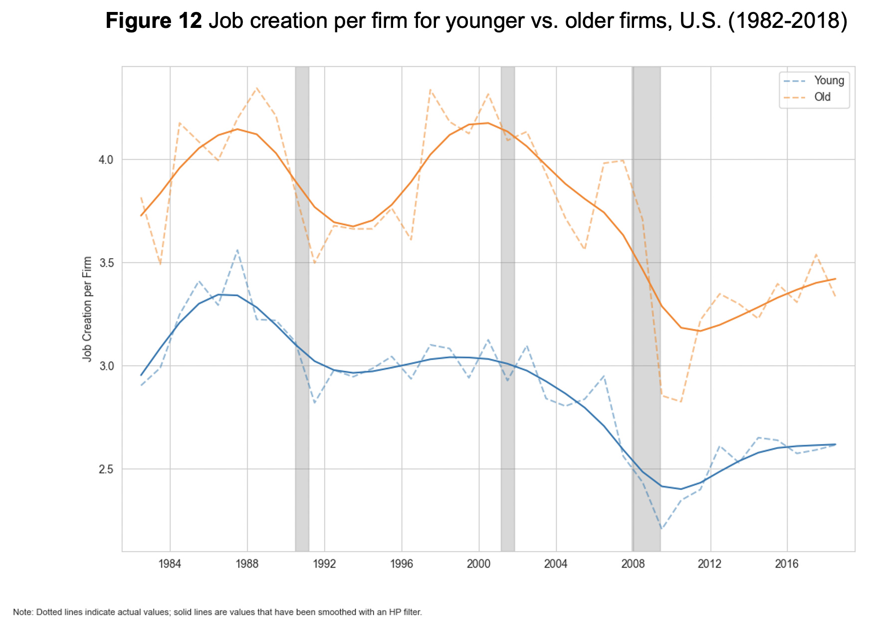 Figure 12: Job creation per firm for younger vs. older firms, U.S. (1982-2018)