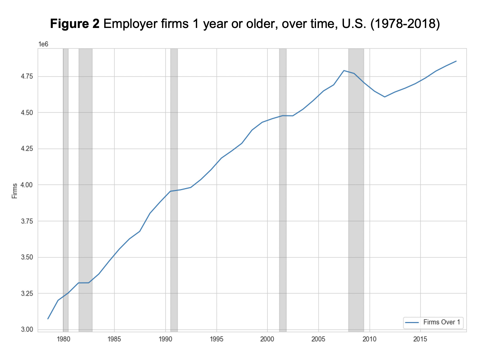 Figure 2: Employer firms 1 year or older, over time, U.S. (1978-2018)