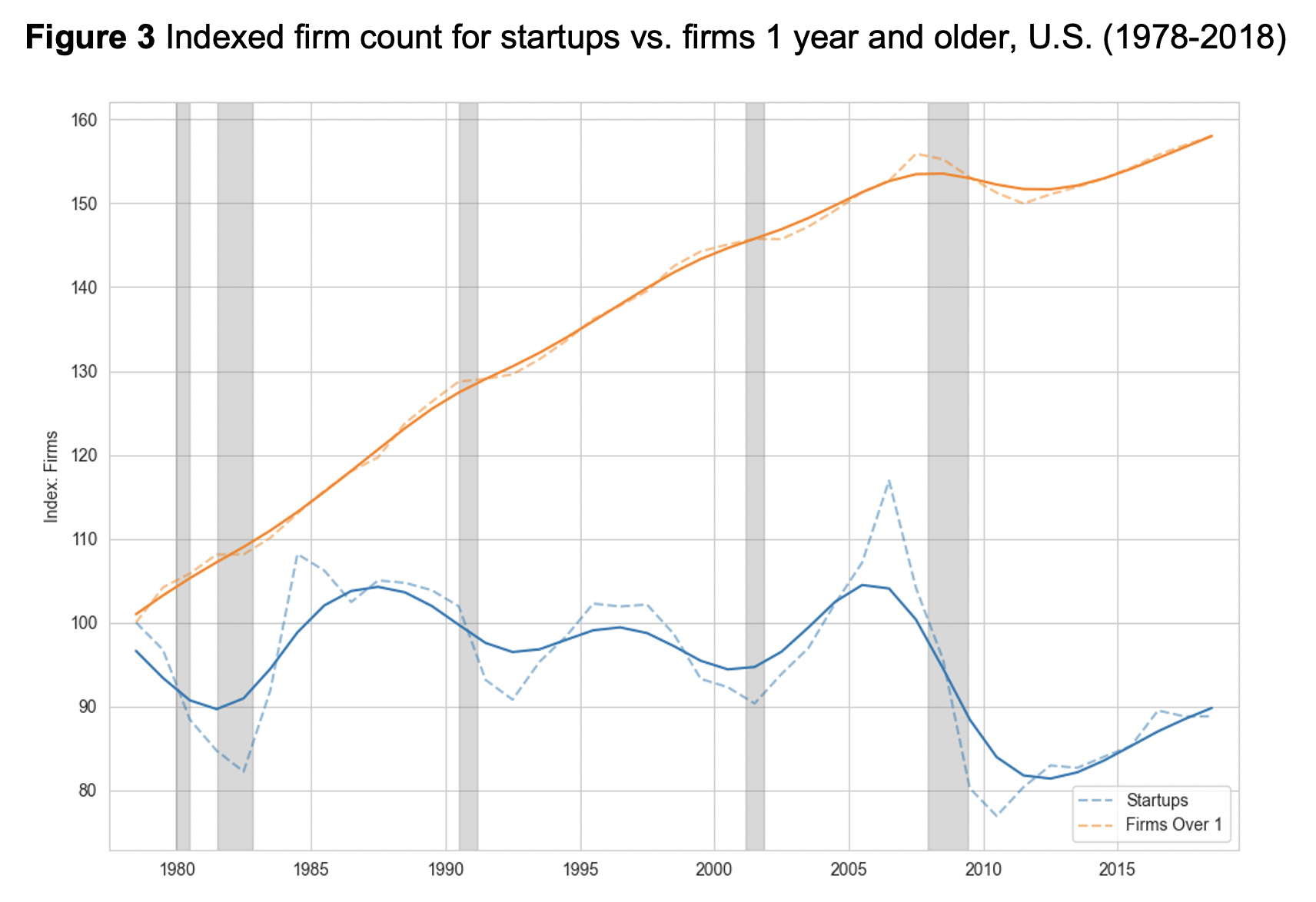 Figure 3: Indexed firm count for startups vs. firms 1 year and older, U.S. (1978-2018)
