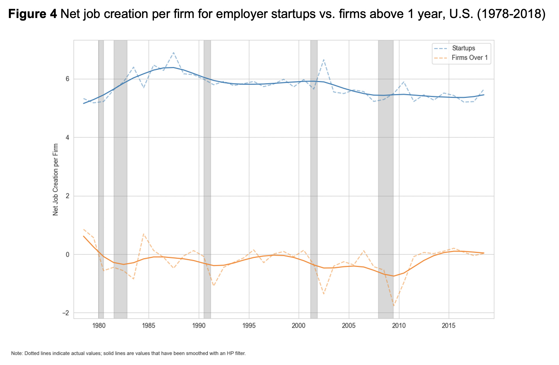Figure 4: Net job creation per firm for employer startups vs. firms above 1 year, U.S. (1978-2018)