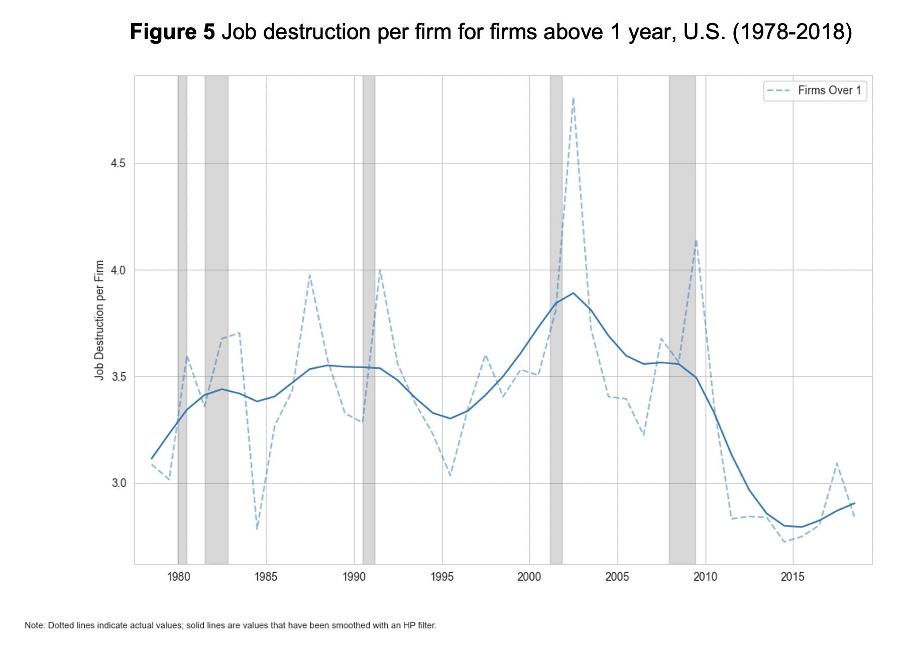 Figure 5: Job destruction per firm for firms above 1 year, U.S. (1978-2018)