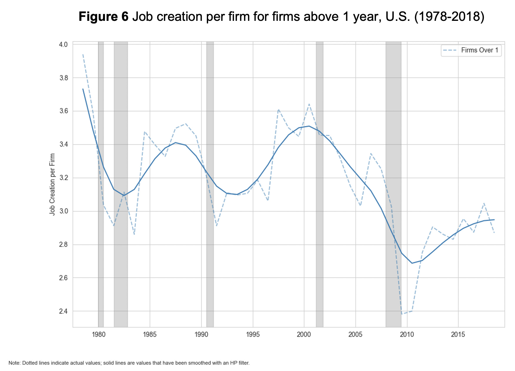 Figure 6: Job creation per firm for firms above 1 year, U.S. (1978-2018)