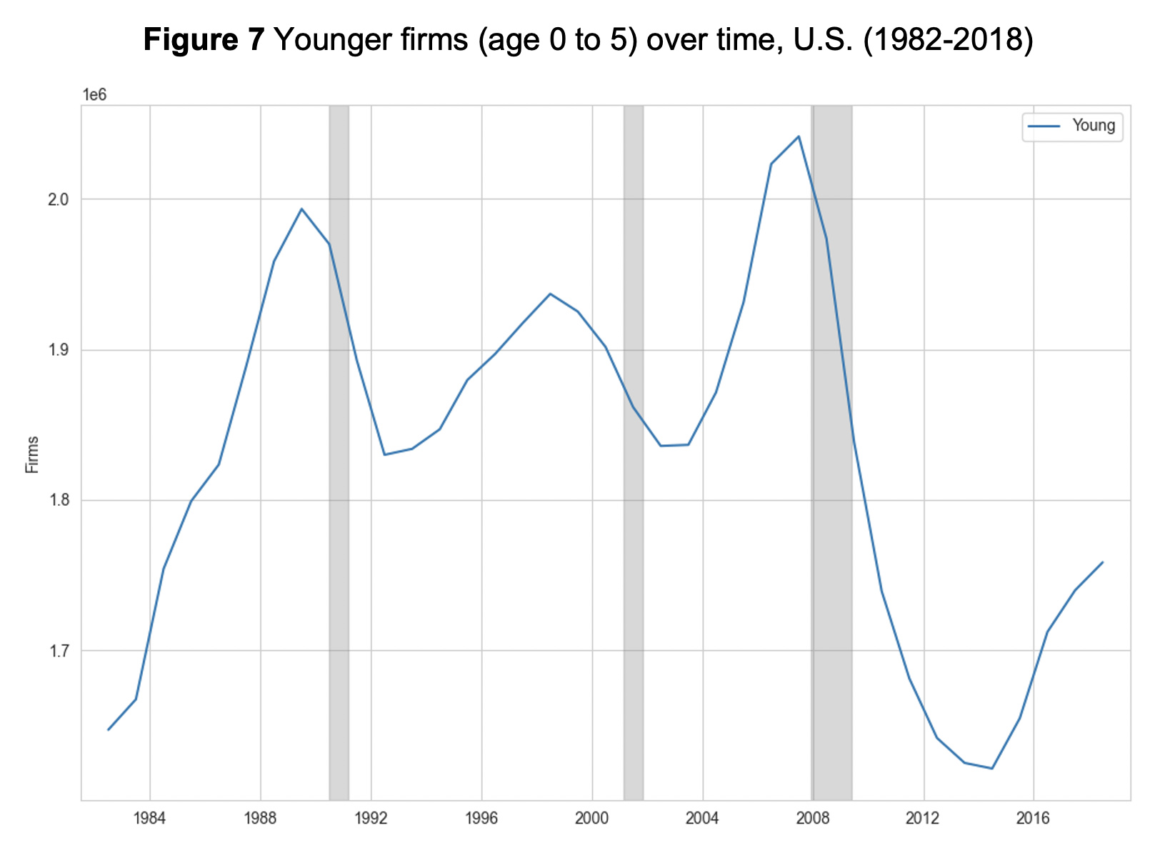 Figure 7: Younger firms (age 0 to 5) over time, U.S. (1982-2018)