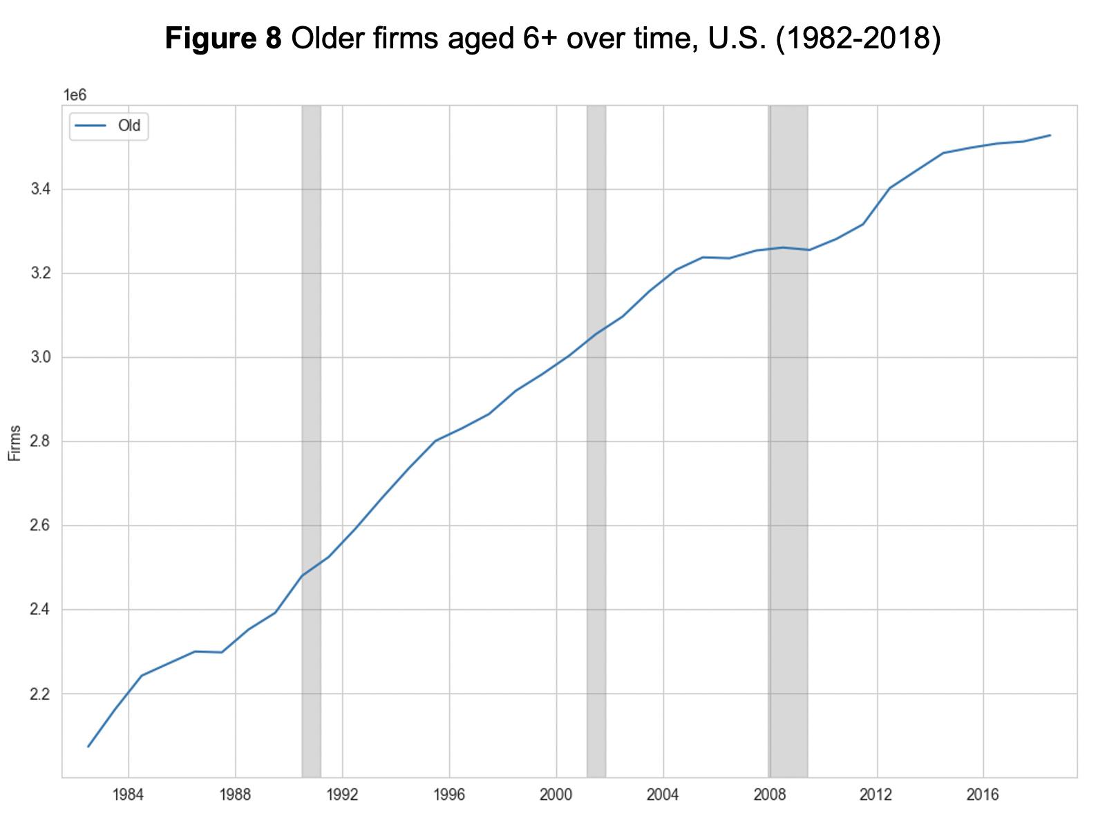 Figure 8: Older firms aged 6+ over time, U.S. (1982-2018)
