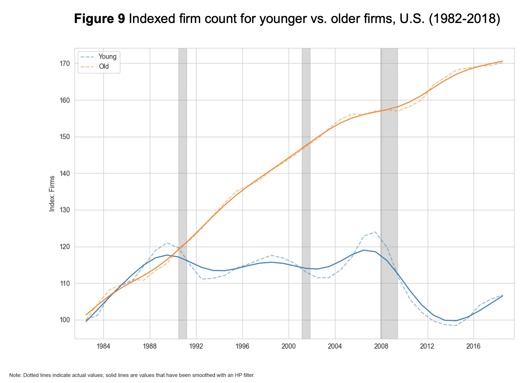 Figure 9: Indexed firm count for younger vs. older firms, U.S. (1982-2018)